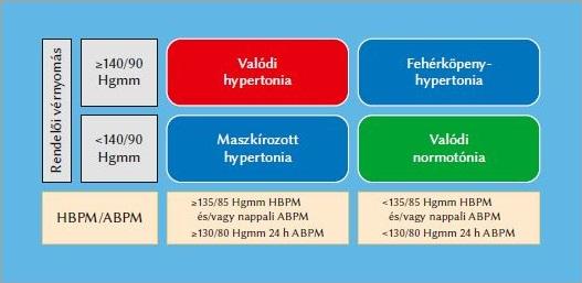 1 fokos hipertónia jelei