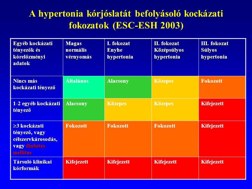 magas vérnyomás 2 fokozatú 3 kockázat magas vérnyomás és nyakmasszázs