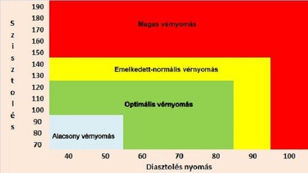 30 éves kortól magas vérnyomás konzultáció magas vérnyomás esetén