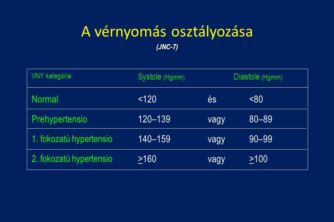 magas vérnyomás elleni gyógyszer amely nem lassítja a pulzust