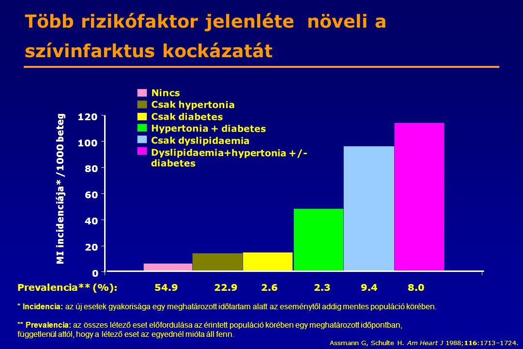 nikotinsav hipertónia