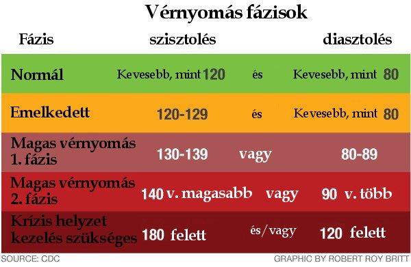 az embereknél a magas vérnyomás a domináns