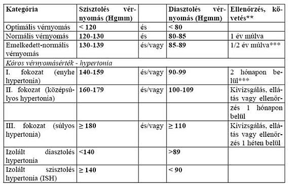 hipertónia 30 éves kortól Lehetséges-e csoportot rendezni a magas vérnyomás miatt