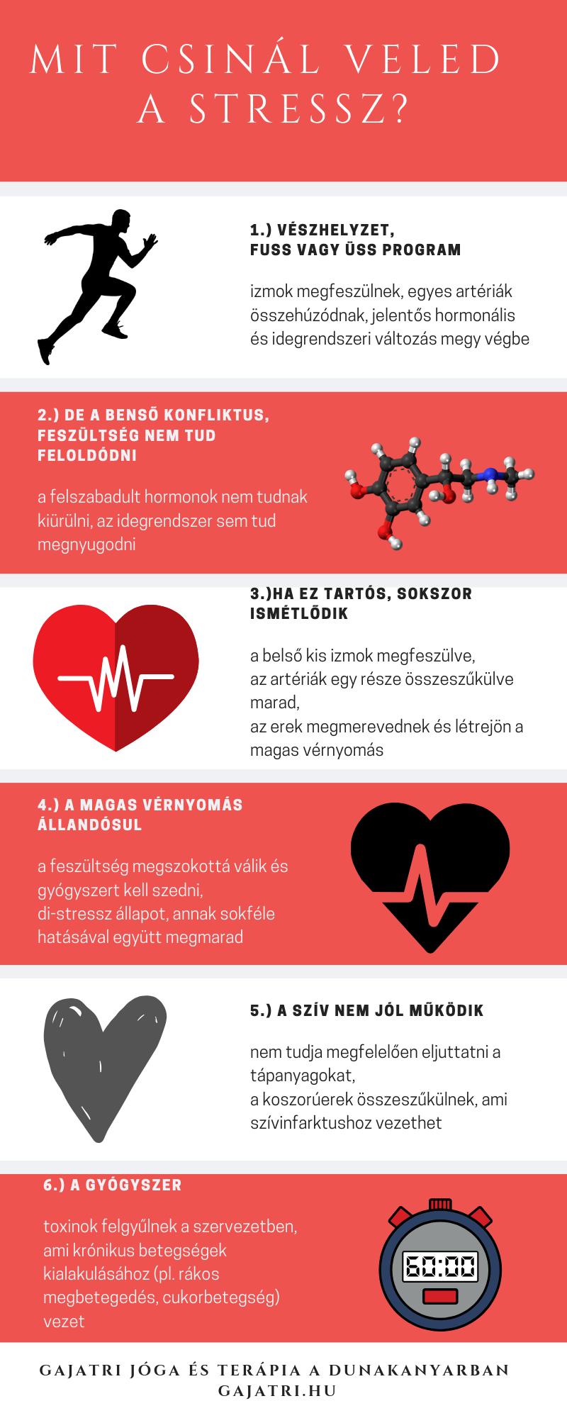növeli a vérnyomást magas vérnyomás esetén