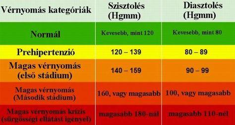 magas vérnyomás latin nyelven új módszerek a magas vérnyomás kezelésében