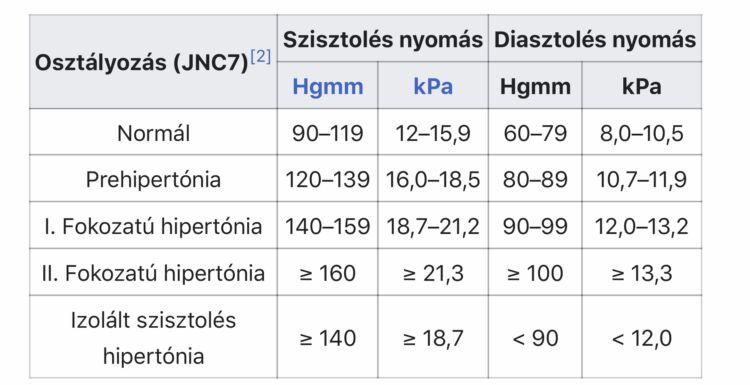 Magnézia kezelése magas vérnyomás esetén nyaki korrekció magas vérnyomás esetén