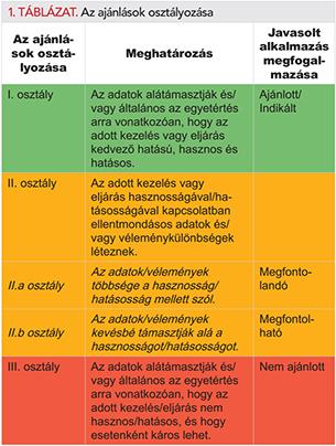 a sóbevitel magas vérnyomáshoz vezet