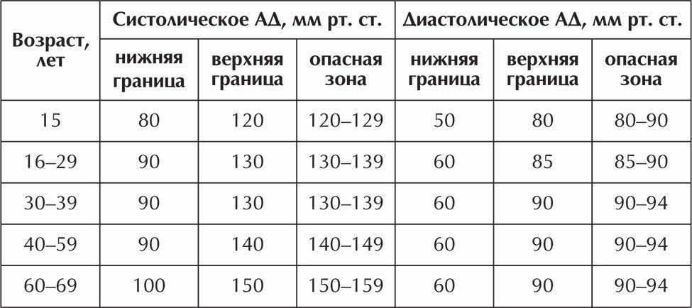 nincs magas vérnyomás de este a nyomás emelkedik magas vérnyomás vizeletkezelése