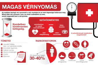 magas vérnyomás ha 10 éves