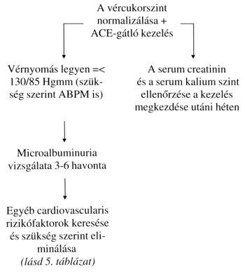 a magas vérnyomás patogenezise diabetes mellitusban aki népi gyógymódokkal gyógyította a magas vérnyomást