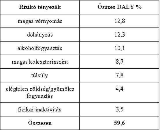 a magas vérnyomás előfordulásának elemzése