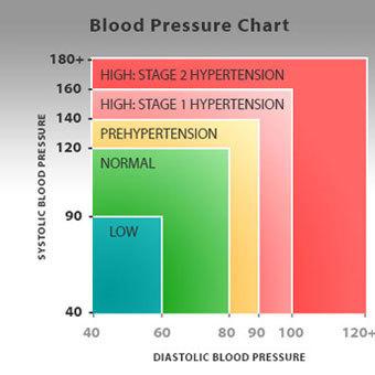 a bőr vörössége magas vérnyomással