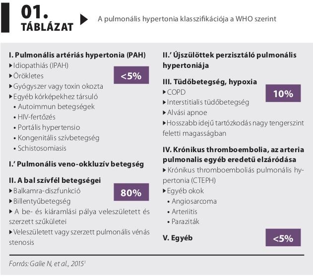 pulmonalis vénás hipertónia magas vérnyomás kockázati fokozat 4