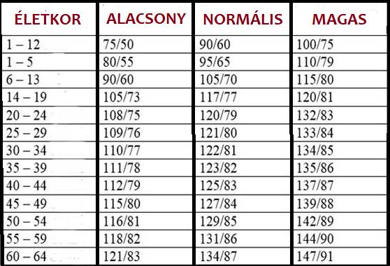 a magas vérnyomás okai táblázat