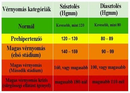 magas vérnyomás vagy magas vérnyomás különbség