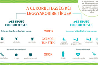 menü hipertónia és 2-es típusú cukorbetegség esetén