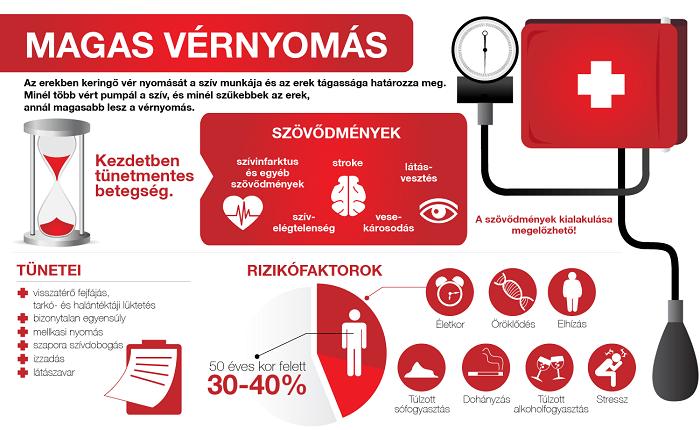 a vérnyomás hipertóniával történő csökkentésének okai magas vérnyomás tachycardia