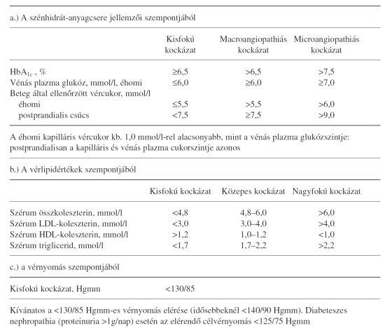 adrenerg blokkolók diabetes mellitusban szenvedő magas vérnyomás esetén