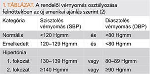 ajánlások a magas vérnyomás 2 fokozatára