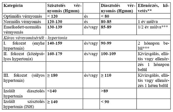 Szív-érrendszeri betegségek, magas vérnyomás
