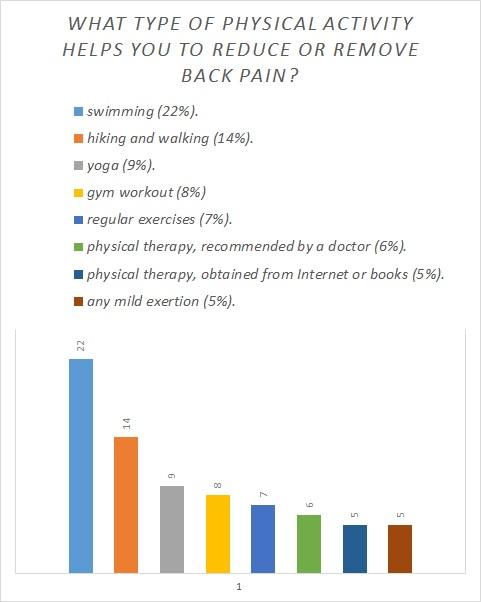hipertóniás osteochondrosis osteochondrosis kezelése magas vérnyomás 3 fokos ok