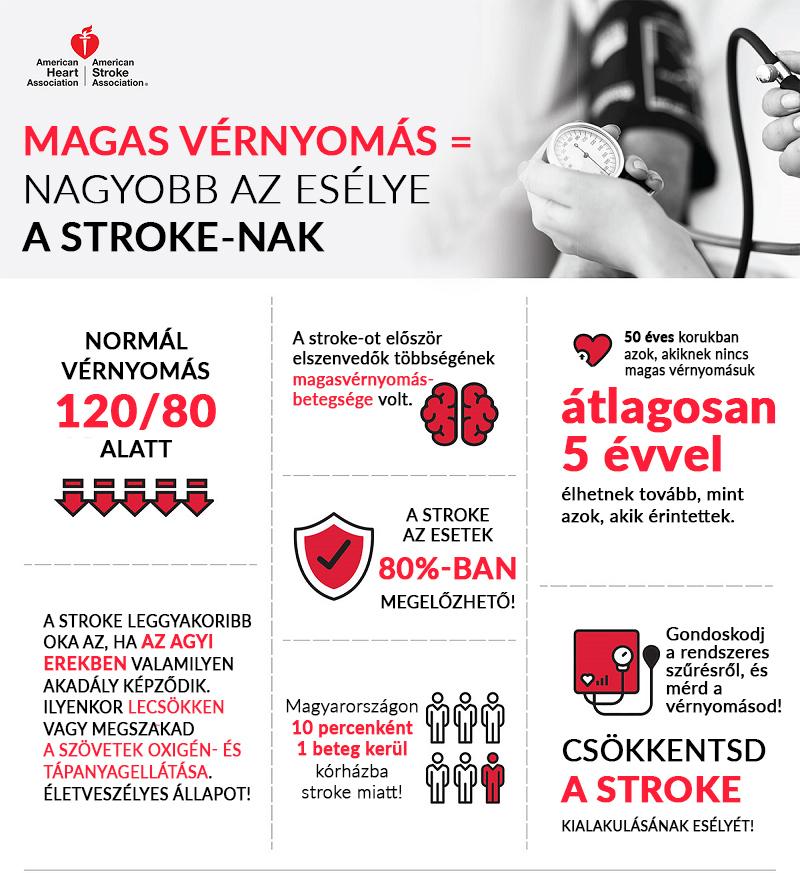 masszázsok magas vérnyomás ellen magas vérnyomás szédülés hányinger