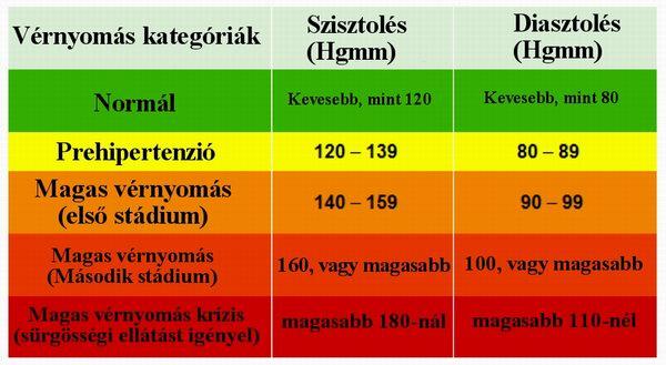 hipotenzióban és magas vérnyomásban szenvedő edények