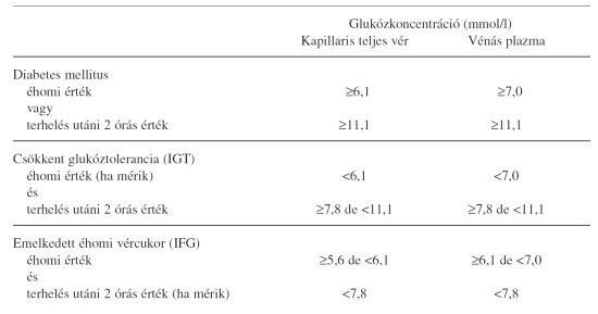 szív és magas vérnyomás első fokú magas vérnyomás és vérnyomás