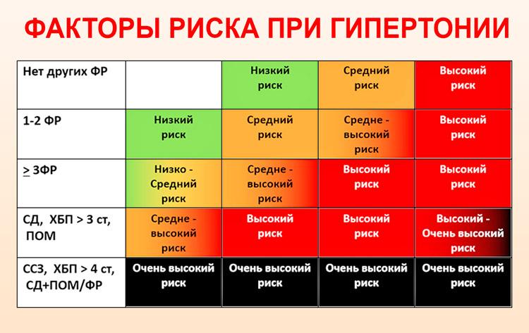 magas vérnyomás 1 fok 1 kockázat 3 allergia és magas vérnyomás