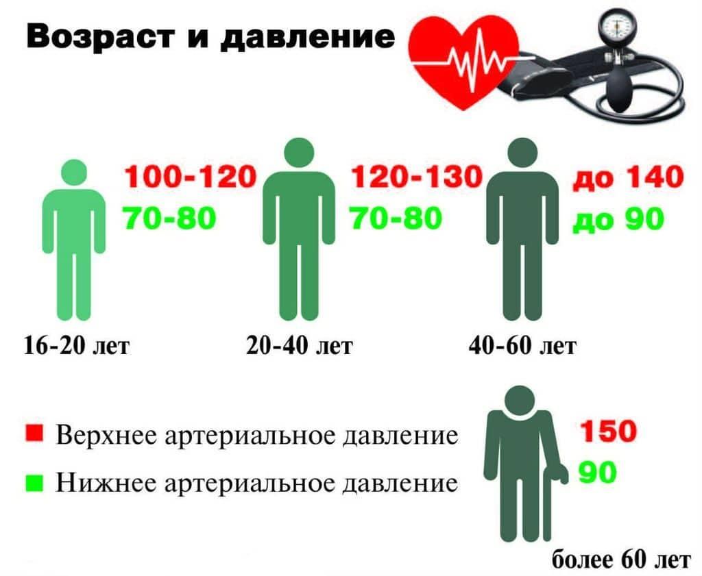 magas vérnyomás 120-70