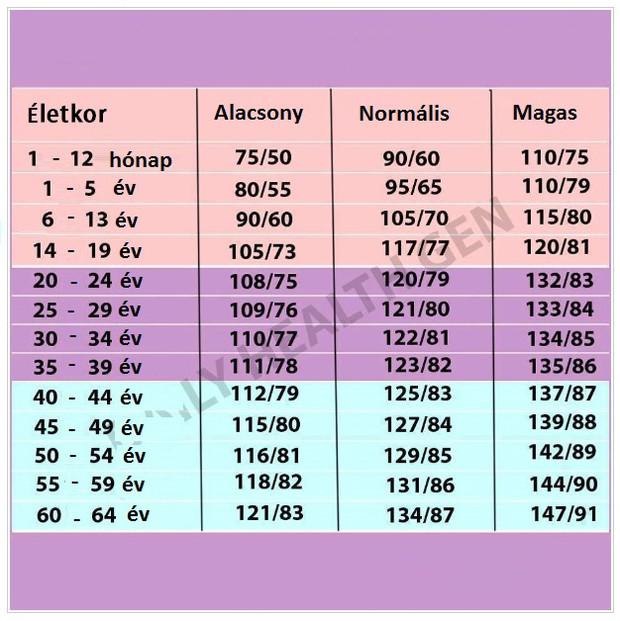 magas vérnyomás fáradtság letargia magas vérnyomás a betegség neve