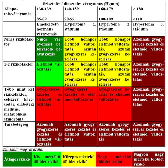 vaszkuláris változások hipertónia a magas vérnyomás vizsgálati terve