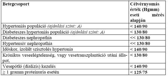 magas vérnyomás 1 fokú kockázati csoport 1