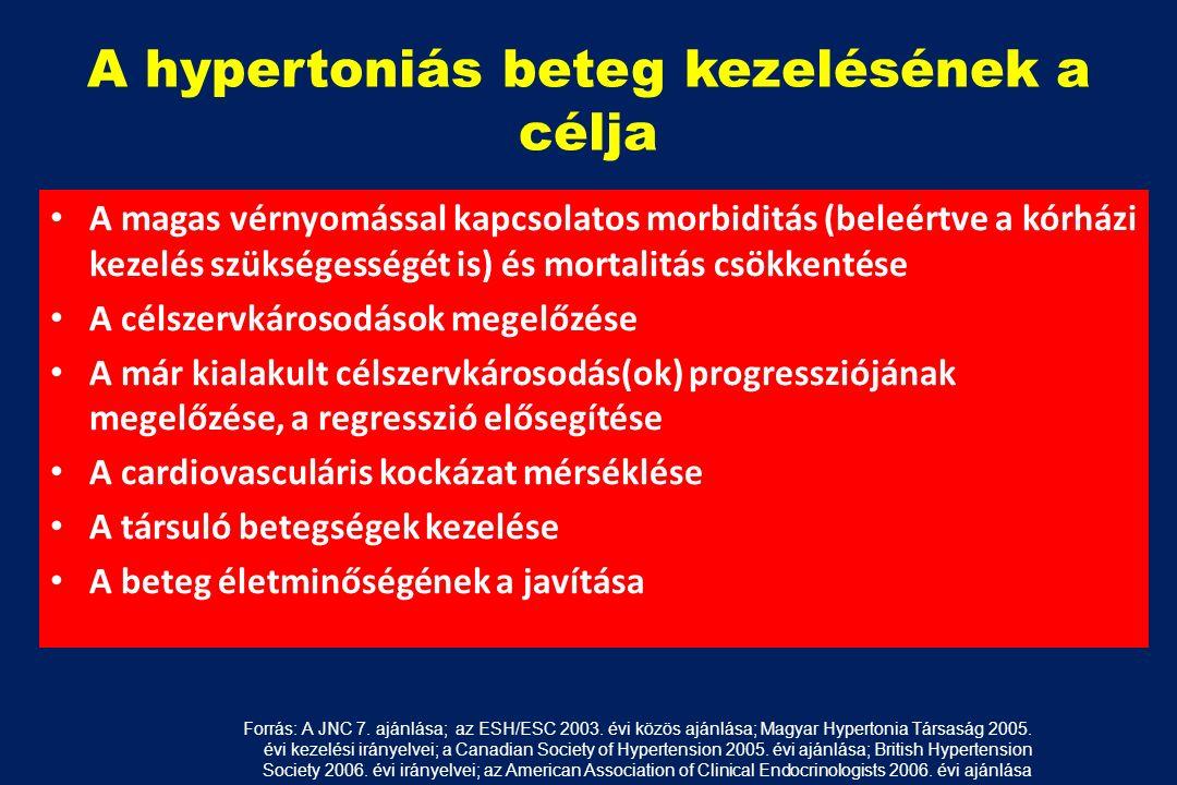 magas vérnyomás kezelés az USA-ban gyógyszereket alkalmaznak a magas vérnyomás kezelésére