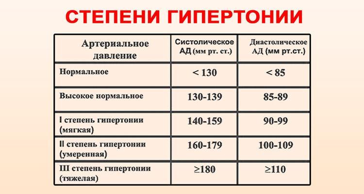 magas vérnyomás stádiumú fokozat