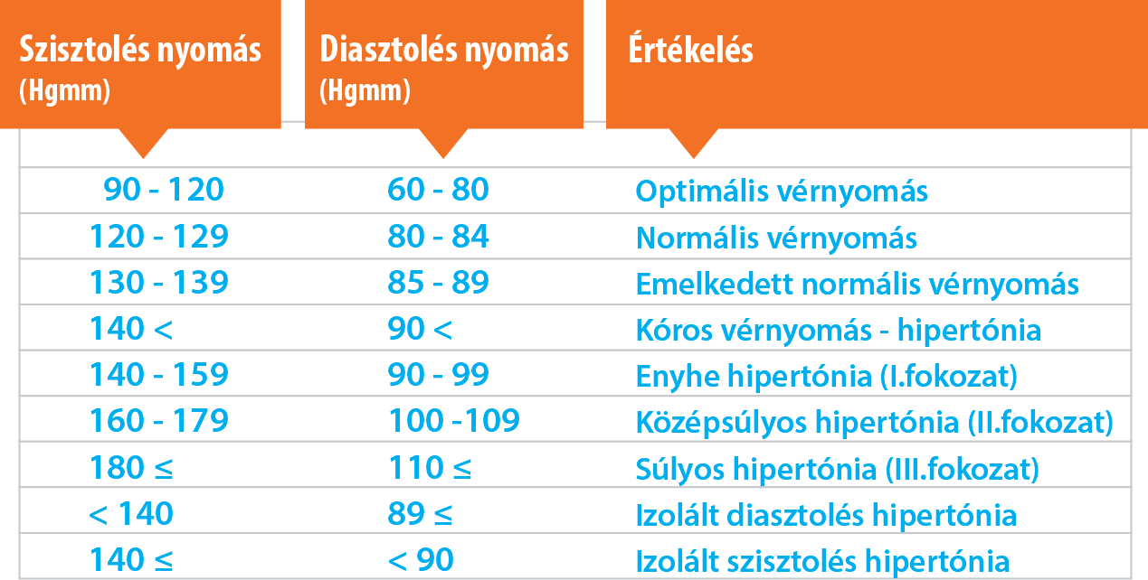 magas vérnyomás szabályai