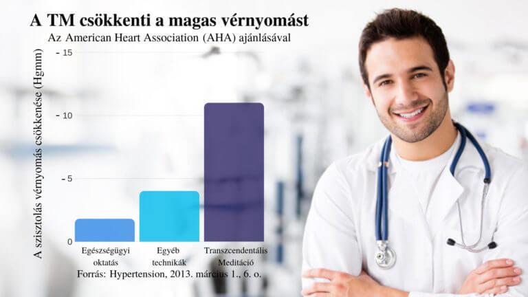 magas vérnyomás kockázati fokozat 4 népi gyógymód cukorbetegség és magas vérnyomás ellen