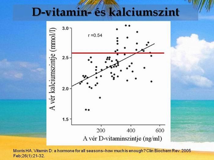 A magas kalciumszint jelei és kiváltó okai