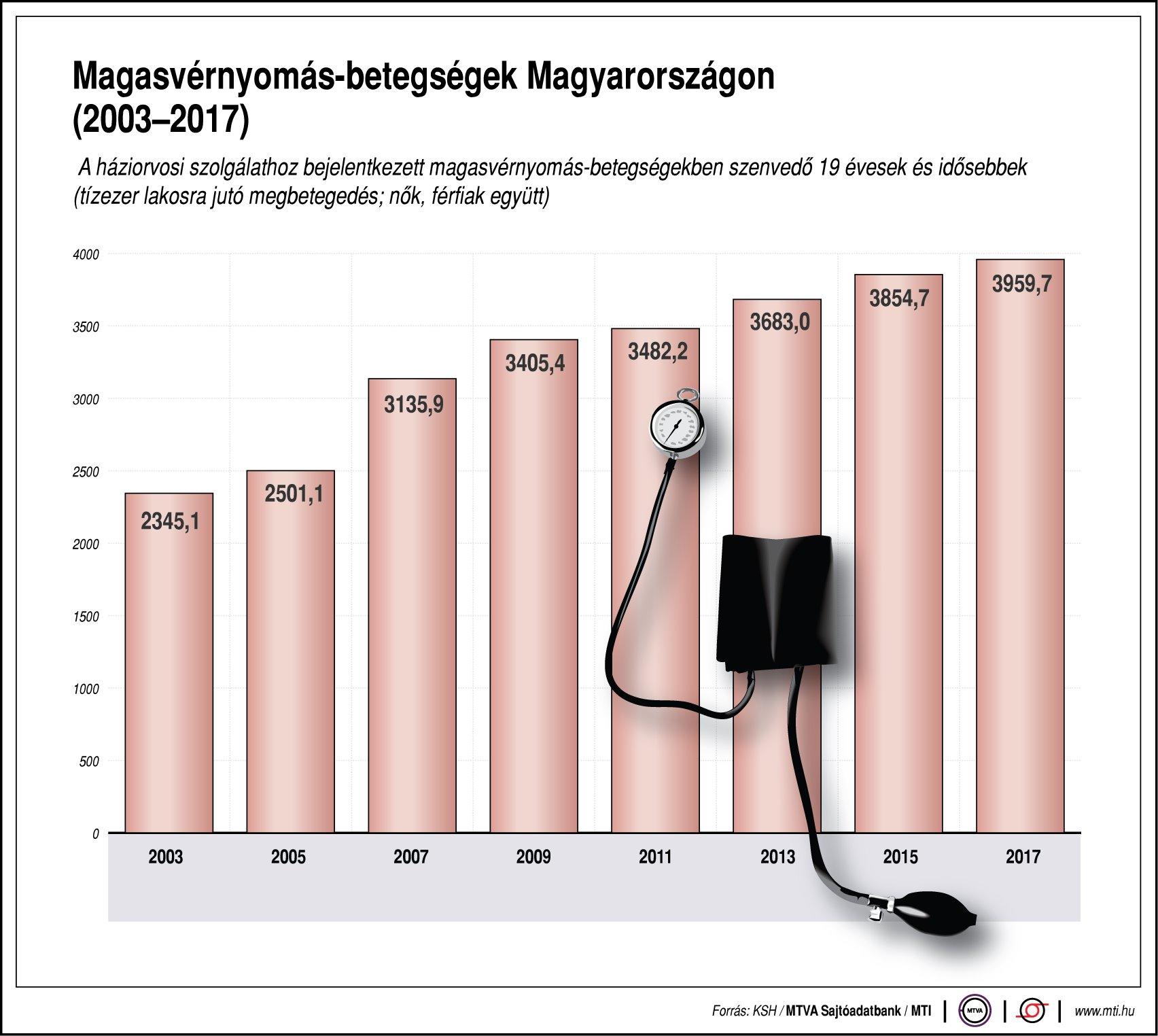 keleti orvoslás hipertónia kezelése hány éves korban van magas vérnyomás