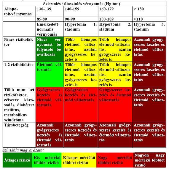 a harmadik kockázat második fokának magas vérnyomása