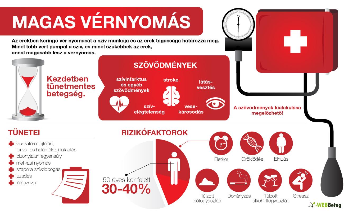 a hipertónia kialakulásának kockázata van-e a magas vérnyomás kezelésére