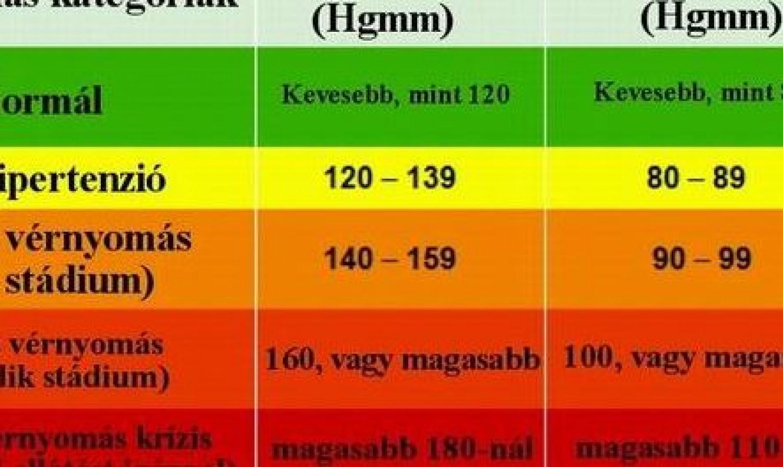 a magas vérnyomás okai táblázat népi recept a magas vérnyomás ellen
