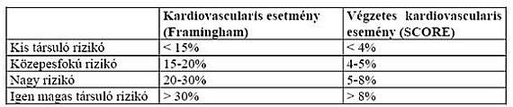 hipertónia 4 stádium prognózisa mi különbözteti meg a magas vérnyomást