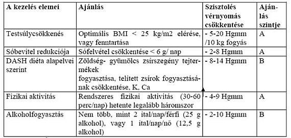 hipertónia 4 stádium prognózisa