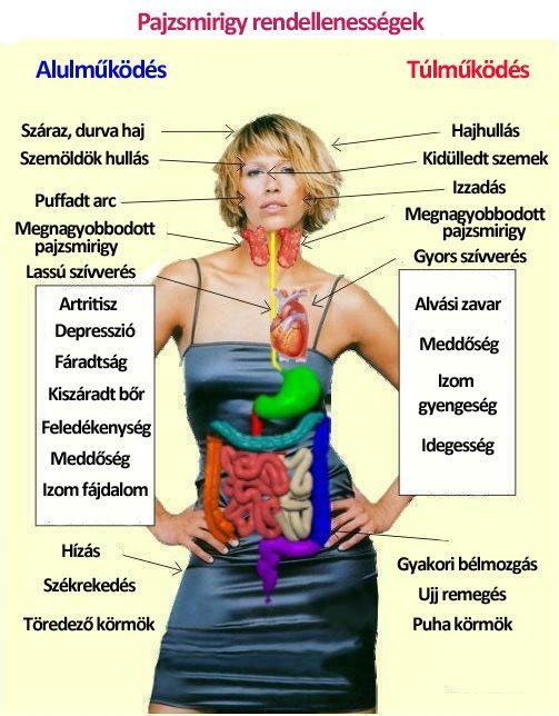 hipertónia okai Ayurveda magas vérnyomás vizsgálat kardiológus által