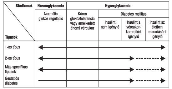 magas vérnyomás 2-es típusú diabéteszes gyógyszerekkel