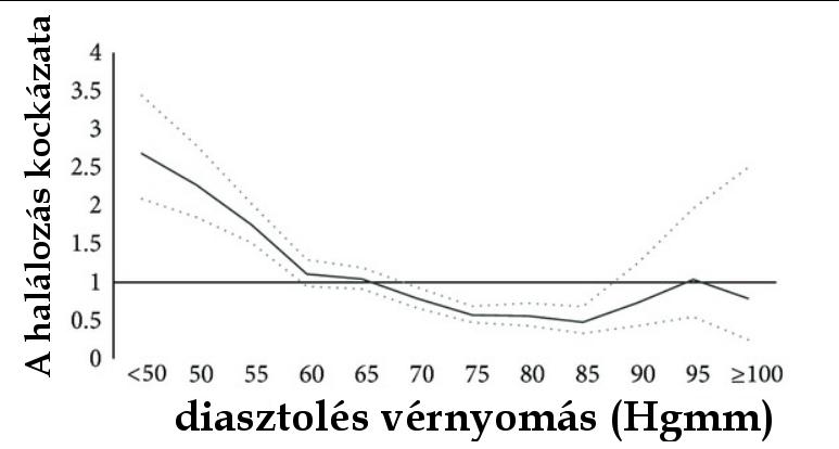 A pulzusnyomás jelentősége a magasvérnyomás-betegségben szenvedő betegeknél -