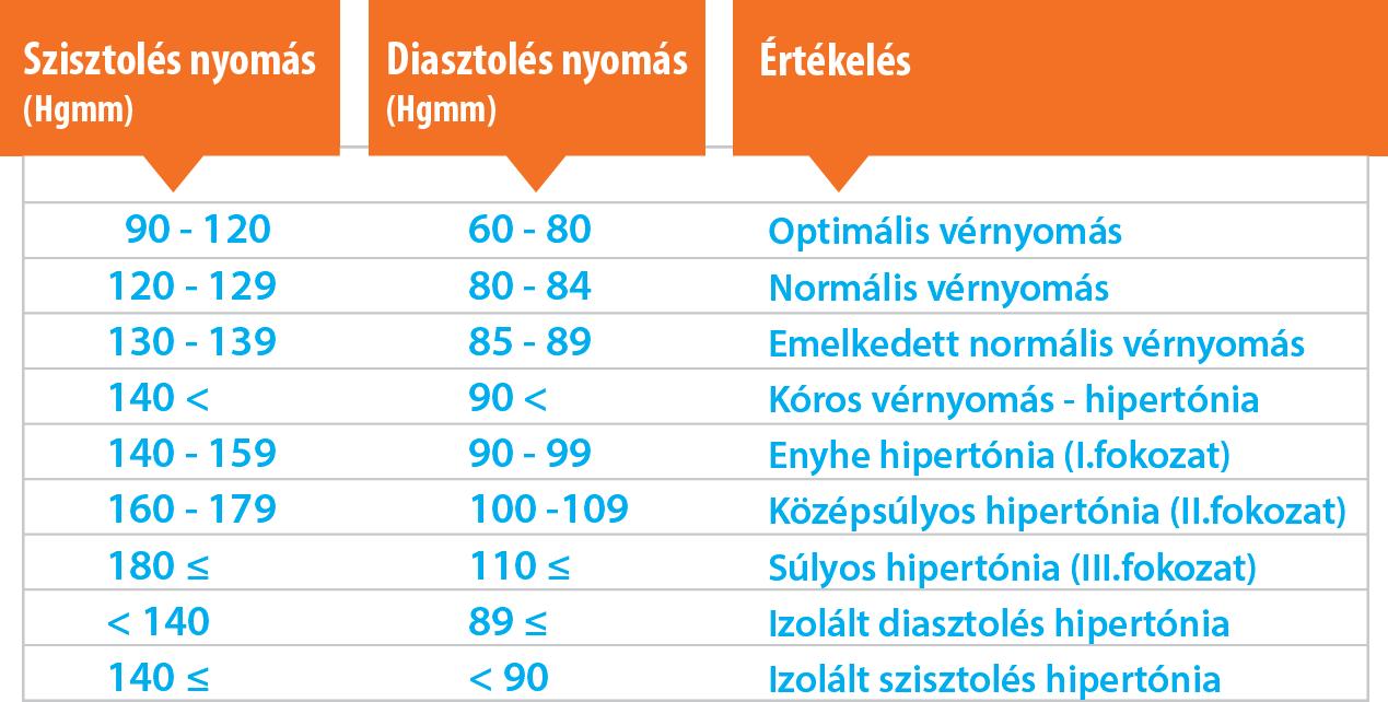 magas vérnyomás és hipertónia érelégtelenség hipertónia